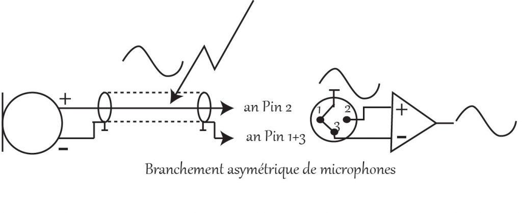 Branchement asymétrique de microphones