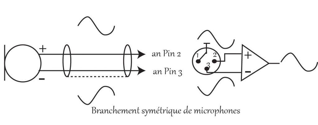 Branchement symétrique de microphones
