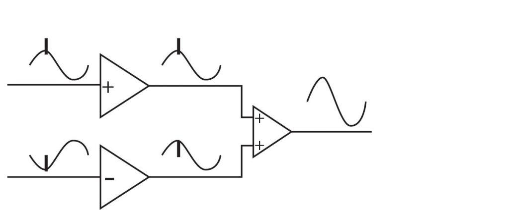 Signal à l'entrée de l'amiplificateur