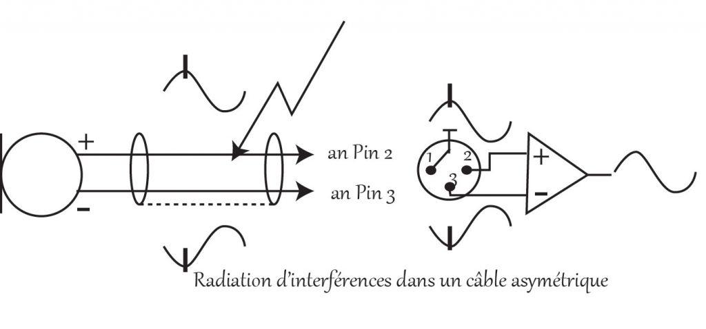 Radiation d'interférences dans un câble asymétrique