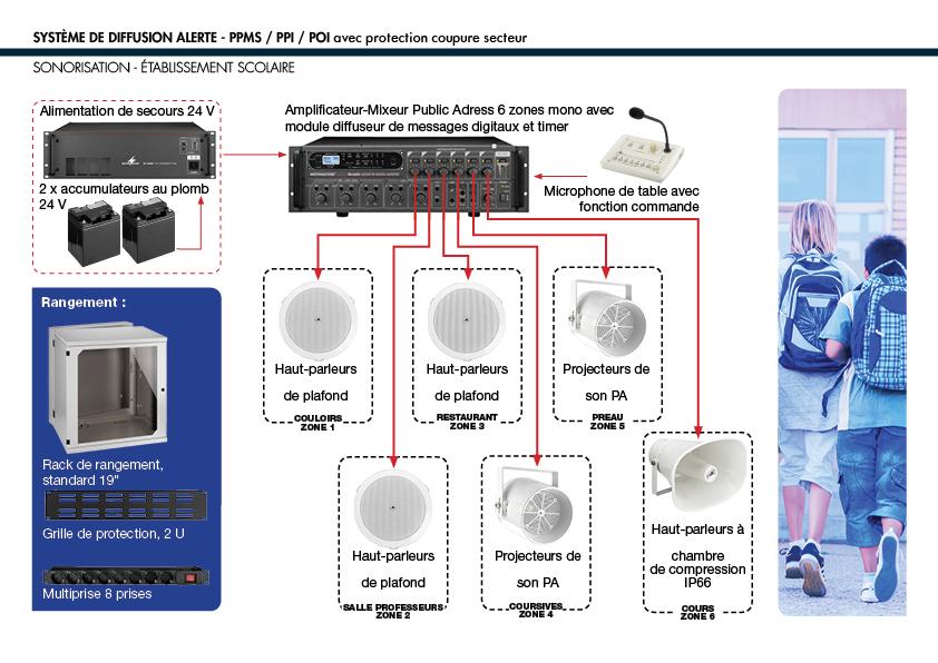 synoptique d'une sonorisation d'école - PPMS
